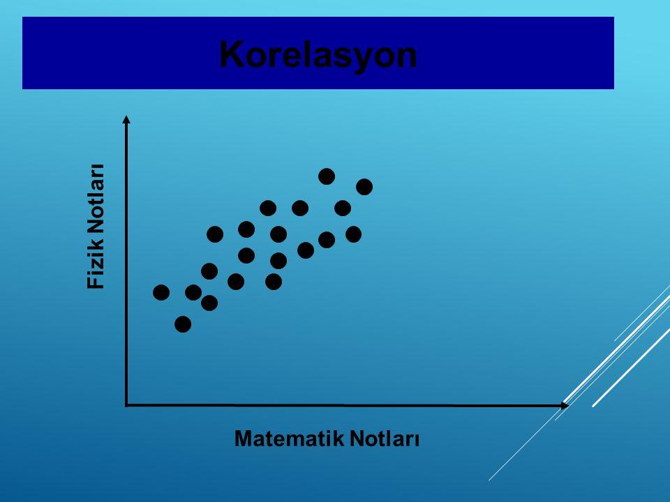 Matematik Notları Fizik Notları