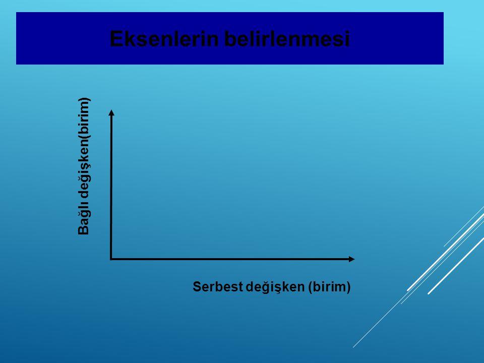 Eksenlerin belirlenmesi Serbest değişken (birim) Bağlı değişken(birim)