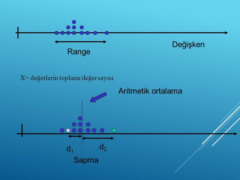 Range Değişken d1d1 Aritmetik ortalama Sapma d2d2 X= değerlerin toplamı/değer sayısı