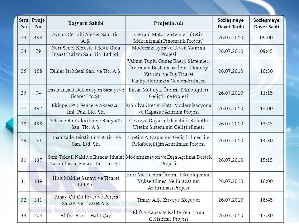 Sıra No Proje No Başvuru SahibiProjenin Adı Sözleşmeye Davet Tarihi Sözleşmeye Davet Saati 23493 Aygün Cerrahi Aletler San. Tic. A.Ş. Cerrahi Motor Si