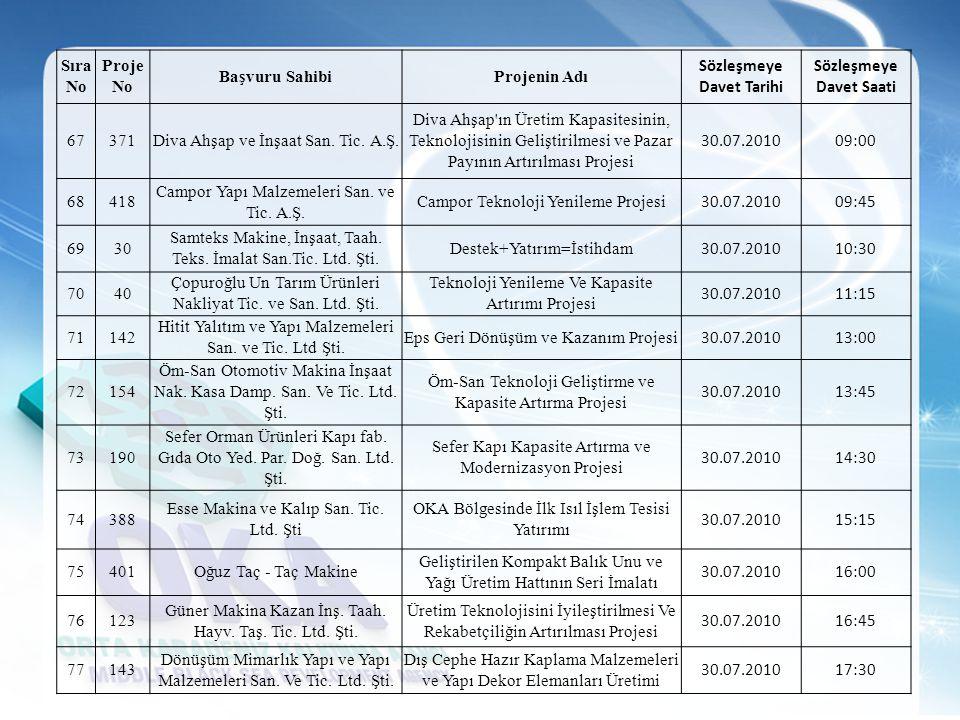 Sıra No Proje No Başvuru SahibiProjenin Adı Sözleşmeye Davet Tarihi Sözleşmeye Davet Saati 67371Diva Ahşap ve İnşaat San. Tic. A.Ş. Diva Ahşap'ın Üret