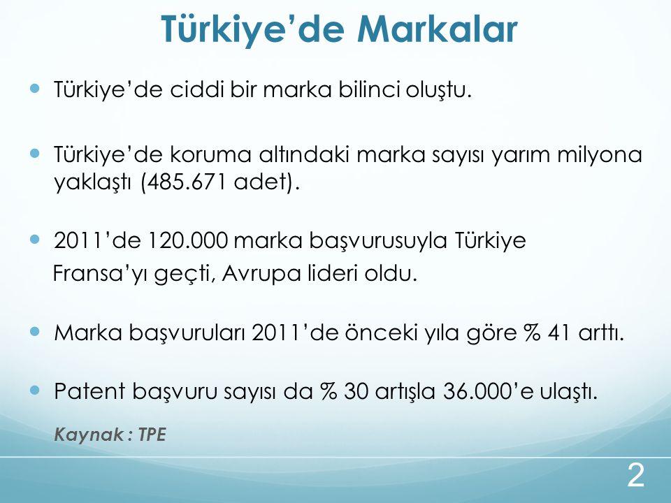 Türkiye'de Markalar Türkiye'de ciddi bir marka bilinci oluştu.