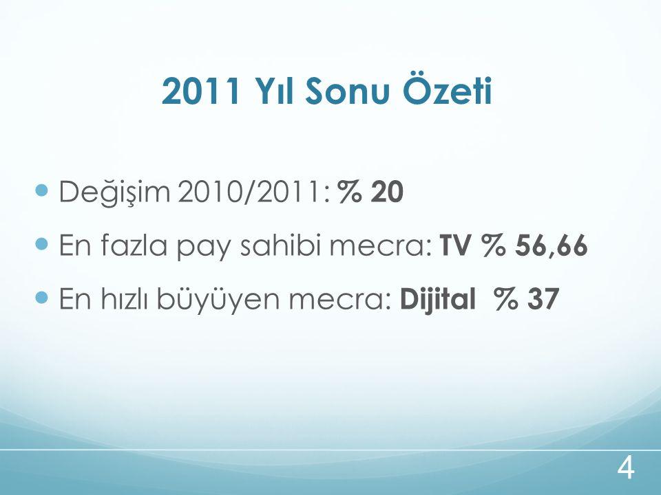 2011 Yıl Sonu Özeti Değişim 2010/2011: % 20 En fazla pay sahibi mecra: TV % 56,66 En hızlı büyüyen mecra: Dijital % 37 4