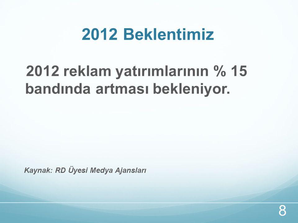 2012 Beklentimiz 8 2012 reklam yatırımlarının % 15 bandında artması bekleniyor.