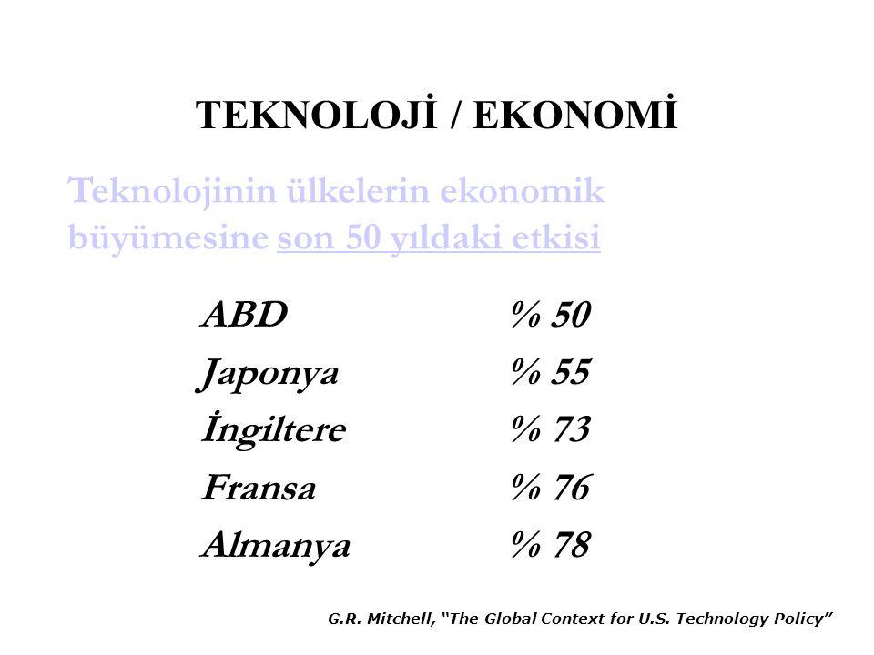 "TEKNOLOJİ / EKONOMİ ABD % 50 Japonya % 55 İngiltere % 73 Fransa % 76 Almanya % 78 G.R. Mitchell, ""The Global Context for U.S. Technology Policy"" Tekno"