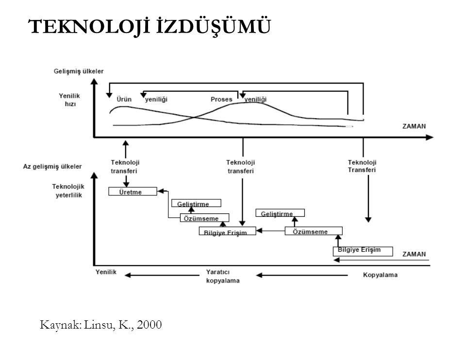 Kaynak: Linsu, K., 2000 TEKNOLOJİ İZDÜŞÜMÜ
