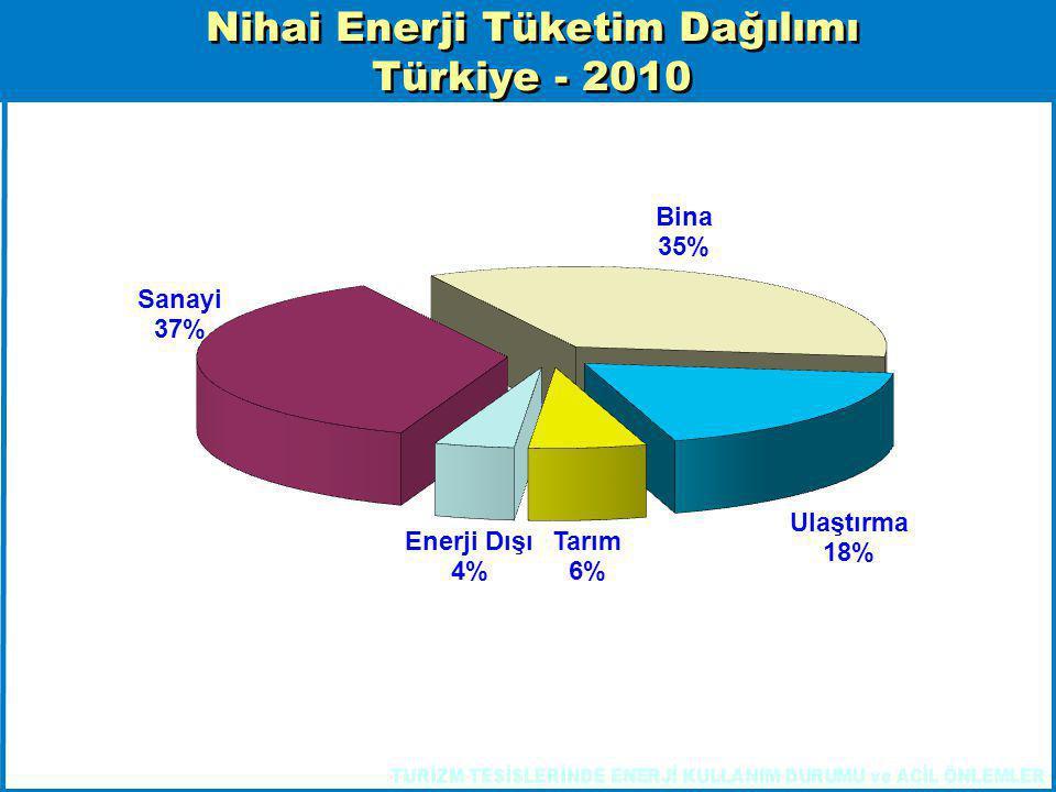Nihai Enerji Tüketim Dağılımı Türkiye - 2010 Nihai Enerji Tüketim Dağılımı Türkiye - 2010