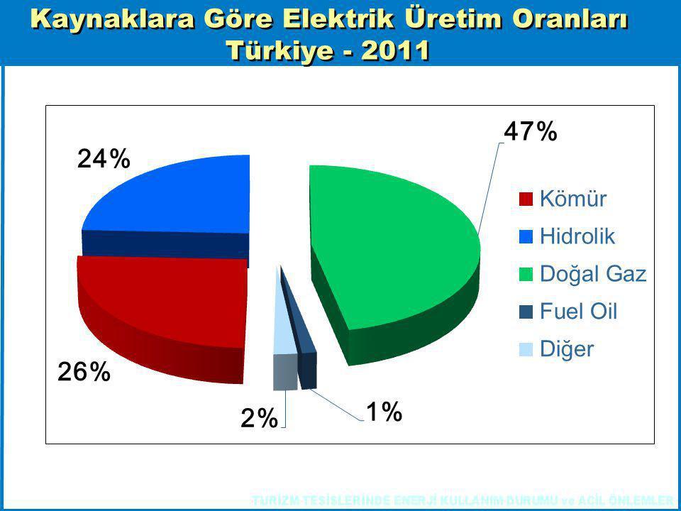 Kaynaklara Göre Elektrik Üretim Oranları Türkiye - 2011 Kaynaklara Göre Elektrik Üretim Oranları Türkiye - 2011