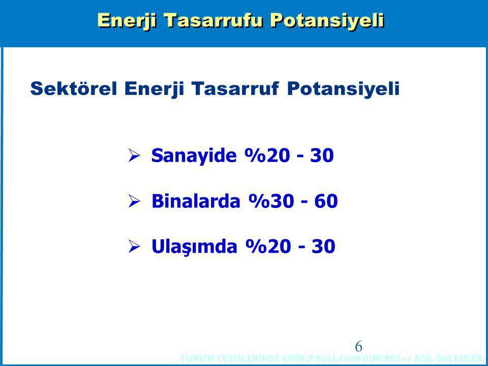 6 Enerji Tasarrufu Potansiyeli Sektörel Enerji Tasarruf Potansiyeli  Sanayide %20 - 30  Binalarda %30 - 60  Ulaşımda %20 - 30
