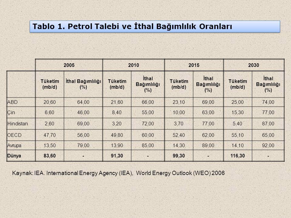 2005201020152030 Tüketim (mb/d) İthal Bağımlılığı (%) Tüketim (mb/d) İthal Bağımlılığı (%) Tüketim (mb/d) İthal Bağımlılığı (%) Tüketim (mb/d) İthal B