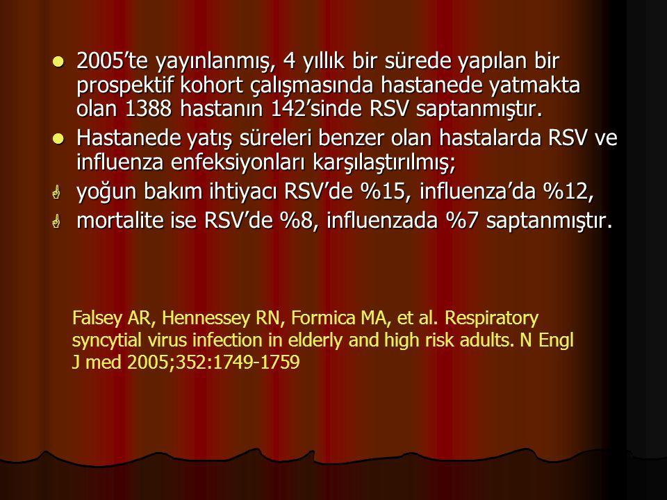 2005'te yayınlanmış, 4 yıllık bir sürede yapılan bir prospektif kohort çalışmasında hastanede yatmakta olan 1388 hastanın 142'sinde RSV saptanmıştır.