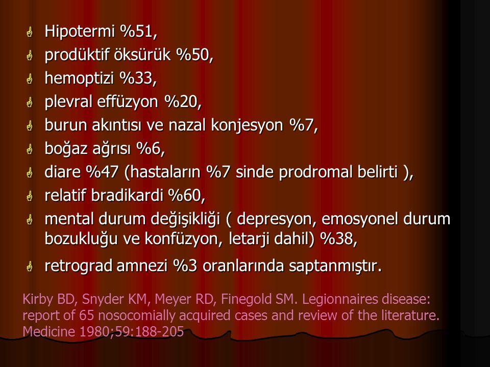  Hipotermi %51,  prodüktif öksürük %50,  hemoptizi %33,  plevral effüzyon %20,  burun akıntısı ve nazal konjesyon %7,  boğaz ağrısı %6,  diare