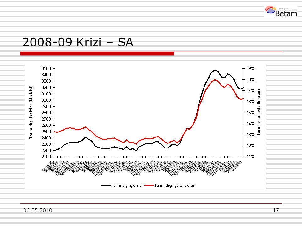06.05.201017 2008-09 Krizi – SA