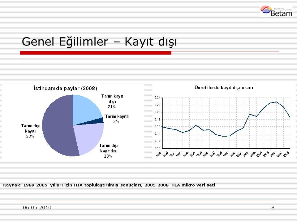 06.05.20108 Genel Eğilimler – Kayıt dışı Kaynak: 1989-2005 yılları için HİA toplulaştırılmış sonuçları, 2005-2008 HİA mikro veri seti