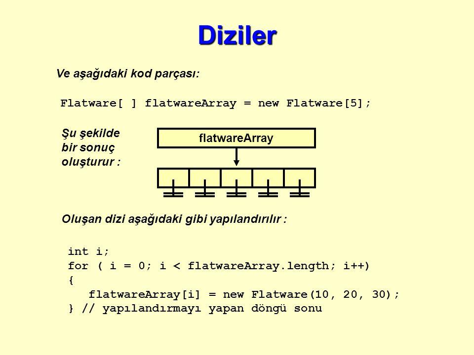 Ve aşağıdaki kod parçası: Flatware[ ] flatwareArray = new Flatware[5]; Şu şekilde bir sonuç oluşturur : Oluşan dizi aşağıdaki gibi yapılandırılır : int i; for ( i = 0; i < flatwareArray.length; i++) { flatwareArray[i] = new Flatware(10, 20, 30); } // yapılandırmayı yapan döngü sonu flatwareArray Diziler