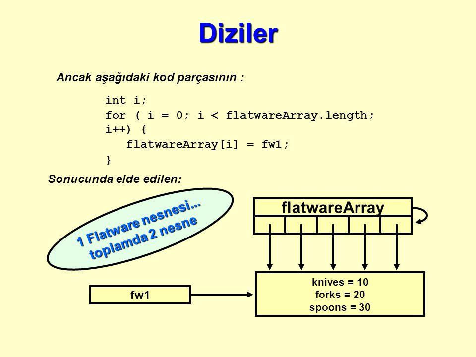 Ancak aşağıdaki kod parçasının : int i; for ( i = 0; i < flatwareArray.length; i++) { flatwareArray[i] = fw1; } Sonucunda elde edilen: flatwareArray fw1 1 Flatware nesnesi...