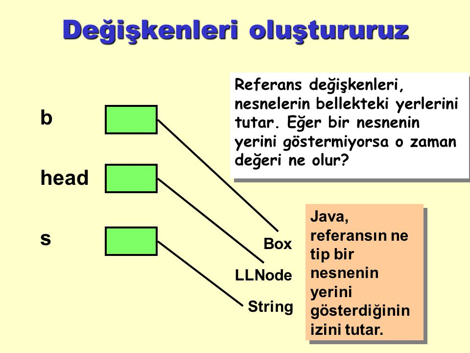 Değişkenleri oluştururuz b head s Referans değişkenleri, nesnelerin bellekteki yerlerini tutar.
