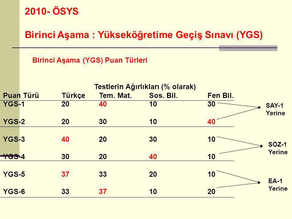 2010- ÖSYS Birinci Aşama : Yükseköğretime Geçiş Sınavı (YGS) YGS Puanları Değer Aralıkları: Her puan türündeki puanlar, en küçüğü 100 en büyüğü 500 olan puanlar olarak hesaplanacaktır.