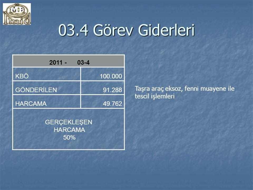03.4 Görev Giderleri 2011 - 03-4 KBÖ100.000 GÖNDERİLEN91.288 HARCAMA49.762 GERÇEKLEŞEN HARCAMA 50% Taşra araç eksoz, fenni muayene ile tescil işlemleri