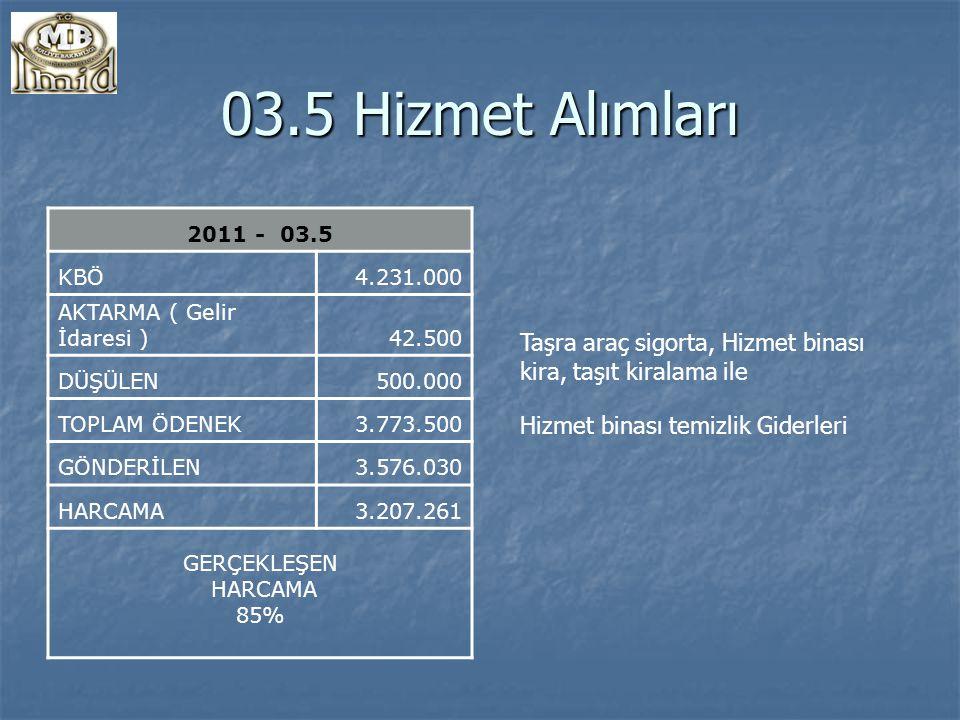 03.5 Hizmet Alımları 2011 - 03.5 KBÖ4.231.000 AKTARMA ( Gelir İdaresi )42.500 DÜŞÜLEN500.000 TOPLAM ÖDENEK3.773.500 GÖNDERİLEN3.576.030 HARCAMA3.207.261 GERÇEKLEŞEN HARCAMA 85% Taşra araç sigorta, Hizmet binası kira, taşıt kiralama ile Hizmet binası temizlik Giderleri