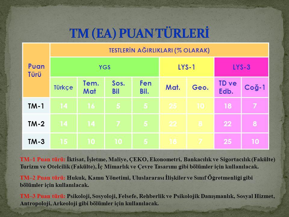 Puan Türü TESTLERİN AĞIRLIKLARI (% OLARAK) YGS LYS-1LYS-3 Türkçe Tem. Mat Sos. Bil Fen Bil. Mat.Geo. TD ve Edb. Coğ-1 TM-11416552510187 TM-214 75228 8