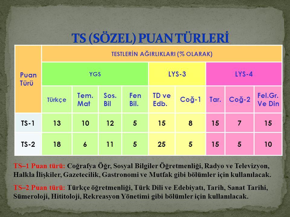 Puan Türü TESTLERİN AĞIRLIKLARI (% OLARAK) YGS LYS-3LYS-4 Türkçe Tem. Mat Sos. Bil Fen Bil. TD ve Edb. Coğ-1Tar.Coğ-2 Fel.Gr. Ve Din TS-11310125158 7