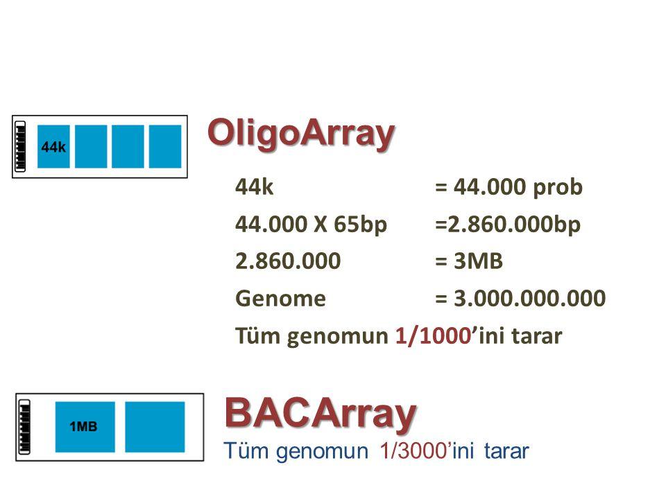 44k = 44.000 prob 44.000 X 65bp =2.860.000bp 2.860.000= 3MB Genome = 3.000.000.000 Tüm genomun 1/1000'ini tarar OligoArray BACArray Tüm genomun 1/3000