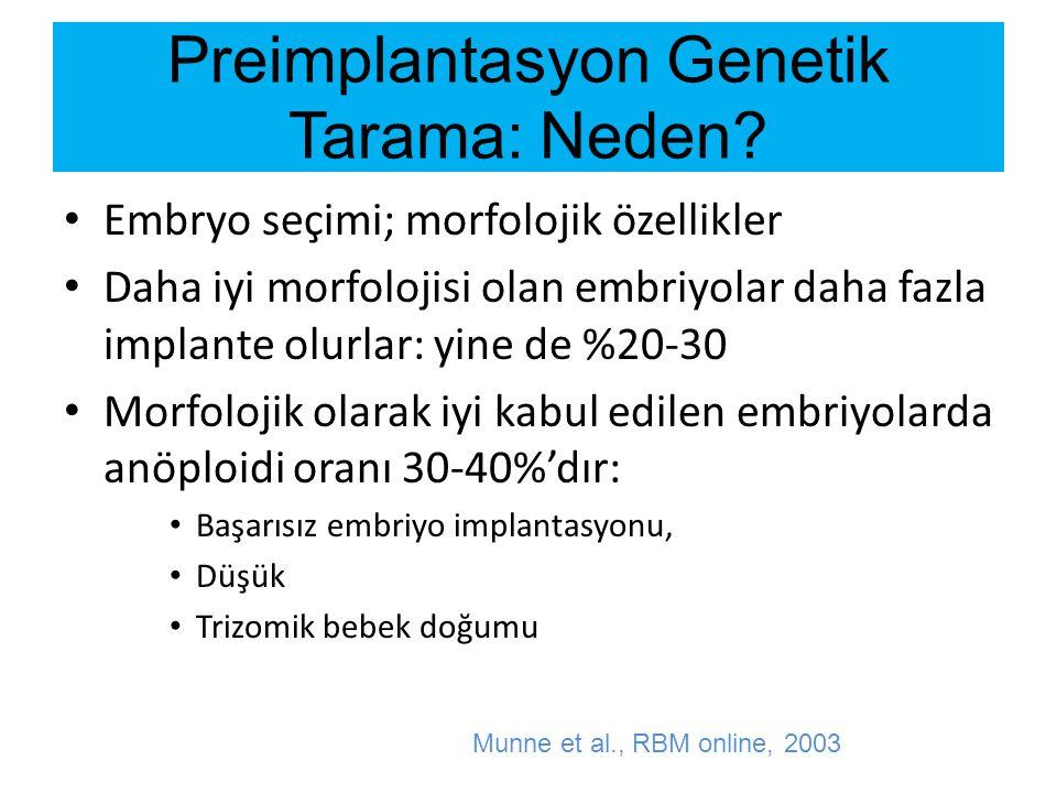 FISH TABANLI TECRUBE RKÇ'lar PGT'nın implantasyon oranı veya eve canlı bebek götürme oranını arttırmadığını göstermiştir Staessen et al 2004, 2008; Mastenbroek 2007; Hardarson 2008; Meyer et al 2008; Debrock 2009) ANCAK, FISH ilk jenerasyon teknolojidir 8 kromozom FISH – yüksek yanlış negatiflik 27% Merkezlerin embriyo biyopsisi tecrübesi.