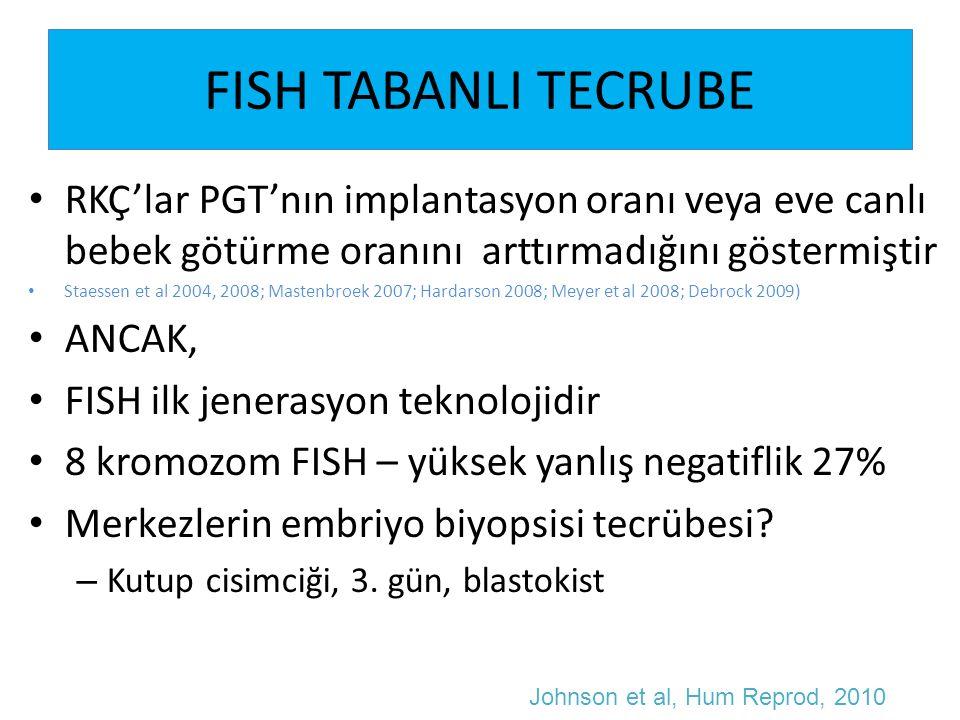 FISH TANISINDA YANLIŞ POZİTİFLİK Eğer FISH tanısı monozomi ise embriyoların 65%'i array CGH ile öploid bulunmuştur Eğer FISH tanısı trisomi ise embriyoların 47%'si array CGH ile öploid Eğer FISH tanısı kompleks anöploid ise embriyoların 63%'ü array CGH ile öploid Northrop et al, Hum Reprod, 2010