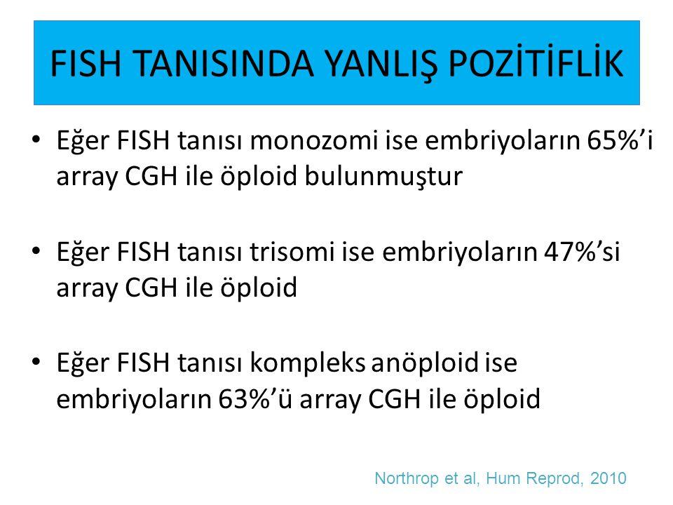 FISH TANISINDA YANLIŞ POZİTİFLİK Eğer FISH tanısı monozomi ise embriyoların 65%'i array CGH ile öploid bulunmuştur Eğer FISH tanısı trisomi ise embriy