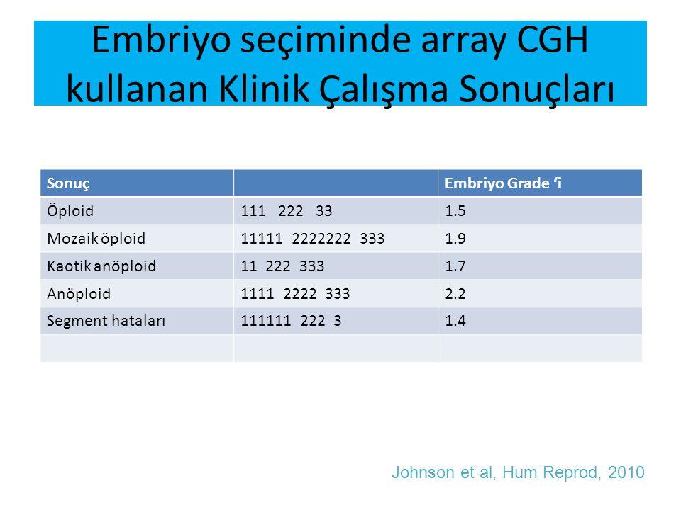 Embriyo seçiminde array CGH kullanan Klinik Çalışma Sonuçları SonuçEmbriyo Grade 'i Öploid111 222 331.5 Mozaik öploid11111 2222222 3331.9 Kaotik anöpl