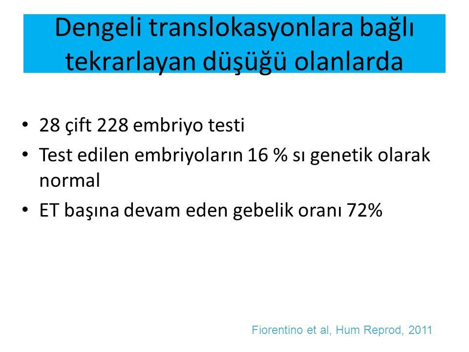 Dengeli translokasyonlara bağlı tekrarlayan düşüğü olanlarda 28 çift 228 embriyo testi Test edilen embriyoların 16 % sı genetik olarak normal ET başın