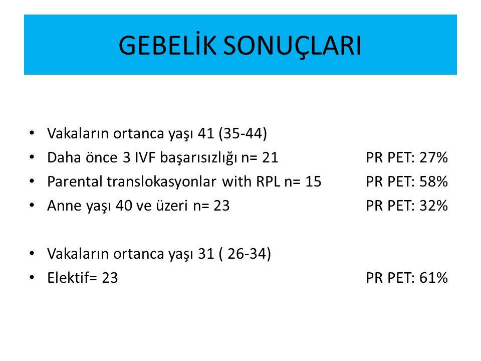 GEBELİK SONUÇLARI Vakaların ortanca yaşı 41 (35-44) Daha önce 3 IVF başarısızlığı n= 21PR PET: 27% Parental translokasyonlar with RPL n= 15PR PET: 58%