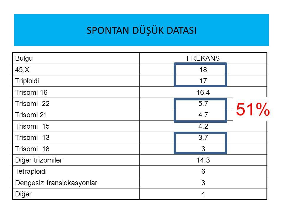 PREIMPLANTASYON GENETİK TARAMA Kendiliğinden düşüklerde en sık rastlanan genetik anormallikler – Triploidi – Monosomi X – Trizomi 16 – Trizomi 22 – Tetraploidi – Trizomi 15 – Trizomi 21 FISH analizi ile sık tarananlar 13,18,21, X, Y – 14, 12 Tanı oranı 51%-%16 YTO