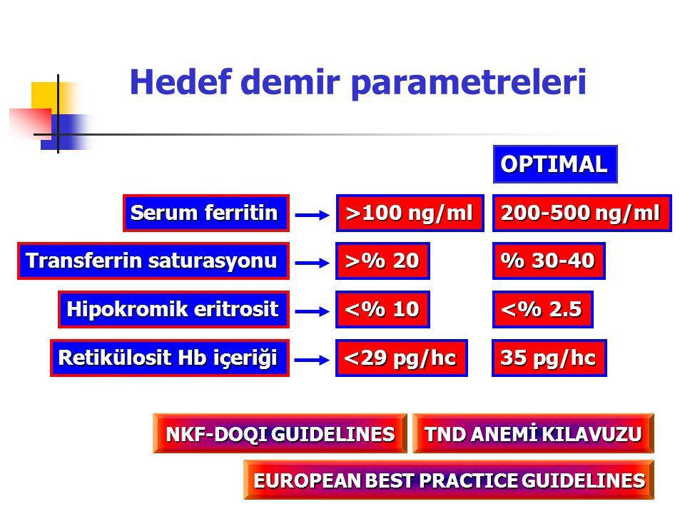 Hedef demir parametreleri Transferrin saturasyonu Serum ferritin >% 20 >100 ng/ml % 30-40 200-500 ng/ml Hipokromik eritrosit <% 10 <% 2.5 OPTIMAL TND