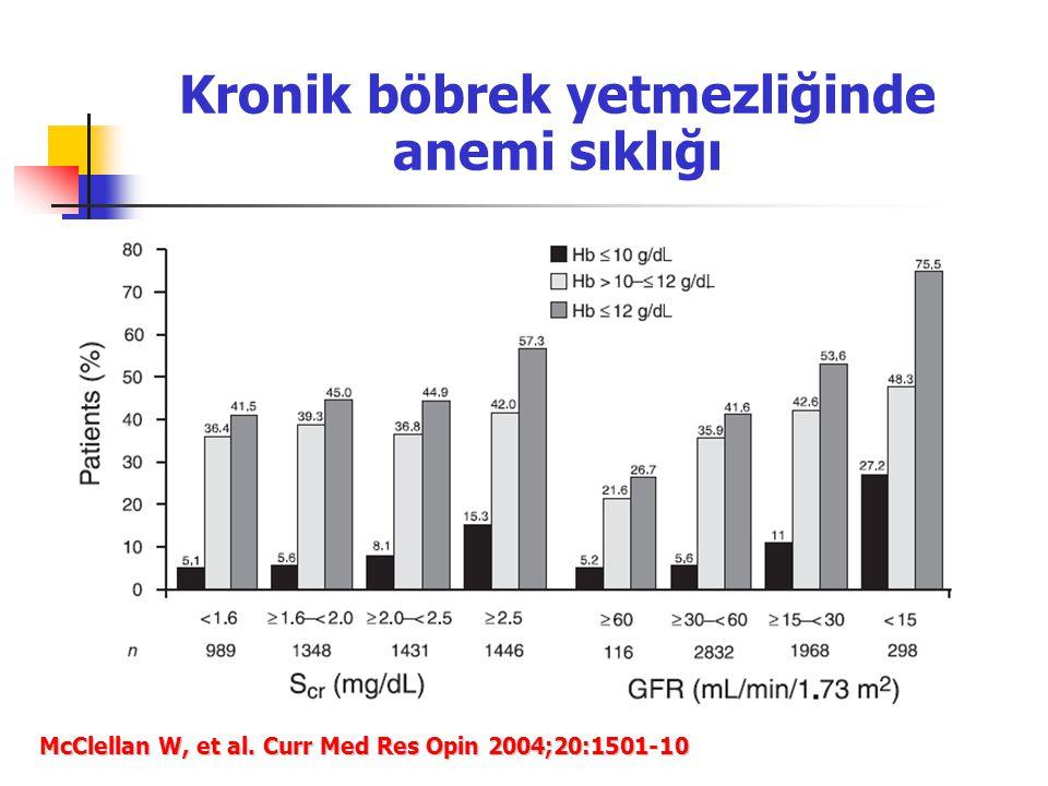 Kronik böbrek yetmezliğinde anemi sıklığı McClellan W, et al. Curr Med Res Opin 2004;20:1501-10