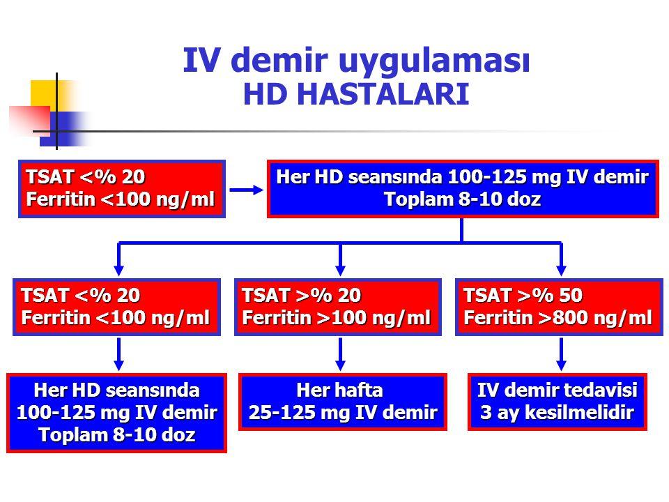 IV demir uygulaması HD HASTALARI TSAT <% 20 Ferritin <100 ng/ml Her HD seansında 100-125 mg IV demir Toplam 8-10 doz Her hafta 25-125 mg IV demir Her