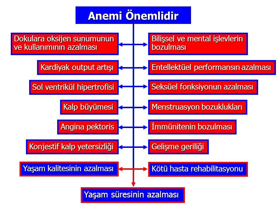 Anemi Önemlidir Dokulara oksijen sunumunun ve kullanımının azalması Kardiyak output artışı Sol ventrikül hipertrofisi Kalp büyümesi Angina pektoris Ko