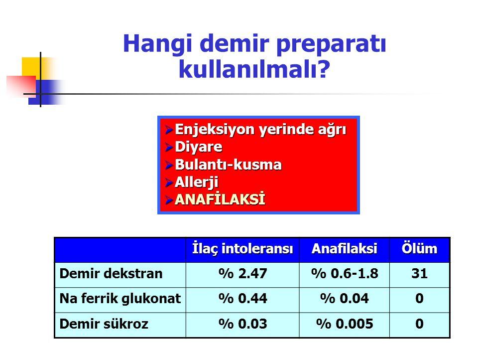 İlaç intoleransı AnafilaksiÖlüm Demir dekstran% 2.47% 0.6-1.831 Na ferrik glukonat% 0.44% 0.040 Demir sükroz% 0.03% 0.0050  Enjeksiyon yerinde ağrı 