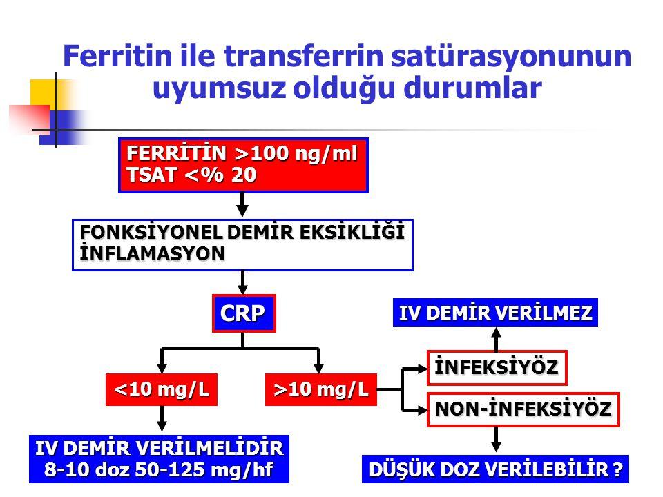 Ferritin ile transferrin satürasyonunun uyumsuz olduğu durumlar FERRİTİN >100 ng/ml TSAT <% 20 FONKSİYONEL DEMİR EKSİKLİĞİ İNFLAMASYON CRP <10 mg/L >1
