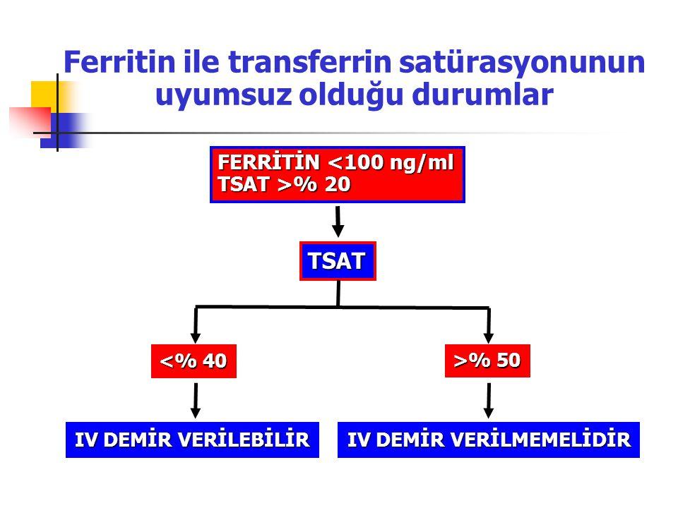 Ferritin ile transferrin satürasyonunun uyumsuz olduğu durumlar FERRİTİN <100 ng/ml TSAT >% 20 TSAT <% 40 >% 50 IV DEMİR VERİLEBİLİR IV DEMİR VERİLMEM