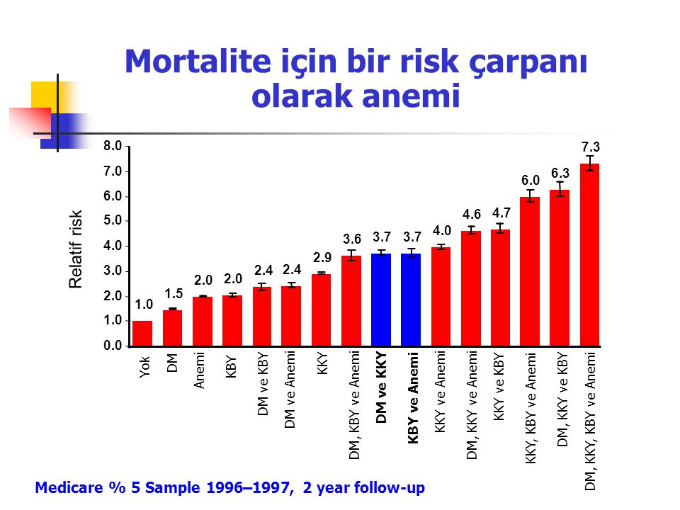 Mortalite için bir risk çarpanı olarak anemi 3.6 3.7 DM, KBY ve Anemi DM ve KKY KBY ve Anemi 4.0 4.6 4.7 KKY ve Anemi DM, KKY ve Anemi KKY ve KBY 6.0 6.3 7.3 KKY, KBY ve Anemi DM, KKY ve KBY DM, KKY, KBY ve Anemi 1.5 DM 2.0 Anemi KBY 2.4 DM ve KBY 2.4 DM ve Anemi 2.9 KKY 1.0 0.0 1.0 2.0 3.0 4.0 5.0 6.0 7.0 8.0 Yok Relatif risk Medicare % 5 Sample 1996–1997, 2 year follow-up