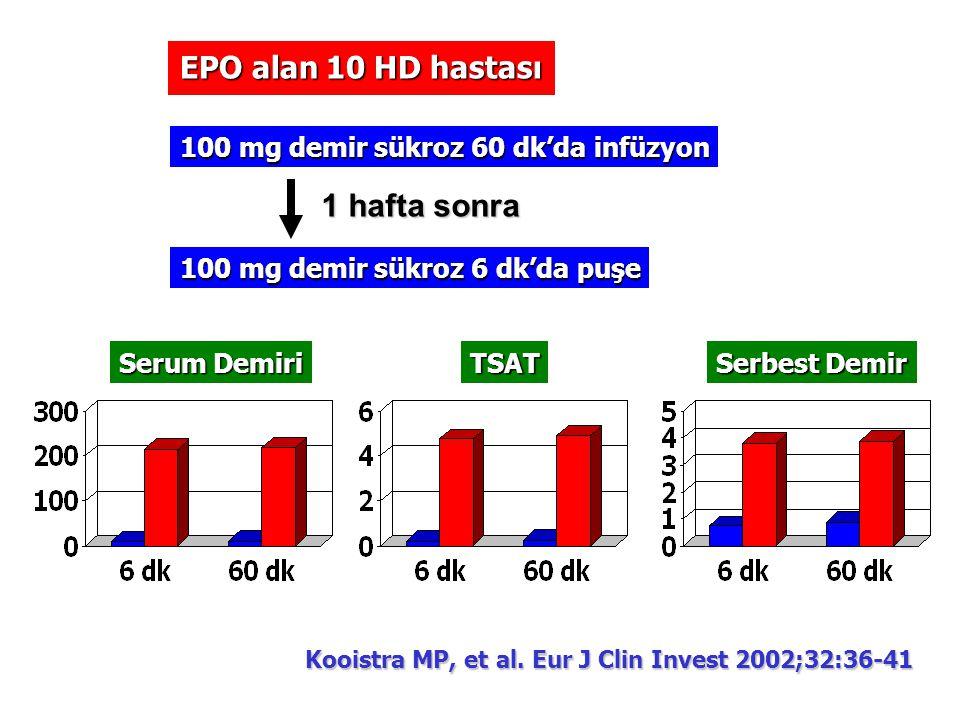 EPO alan 10 HD hastası 100 mg demir sükroz 60 dk'da infüzyon 100 mg demir sükroz 6 dk'da puşe 1 hafta sonra Serum Demiri TSAT Serbest Demir Kooistra M