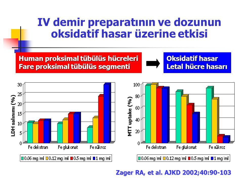 LDH salınımı (%) MTT uptake (%) Zager RA, et al. AJKD 2002;40:90-103 IV demir preparatının ve dozunun oksidatif hasar üzerine etkisi Human proksimal t