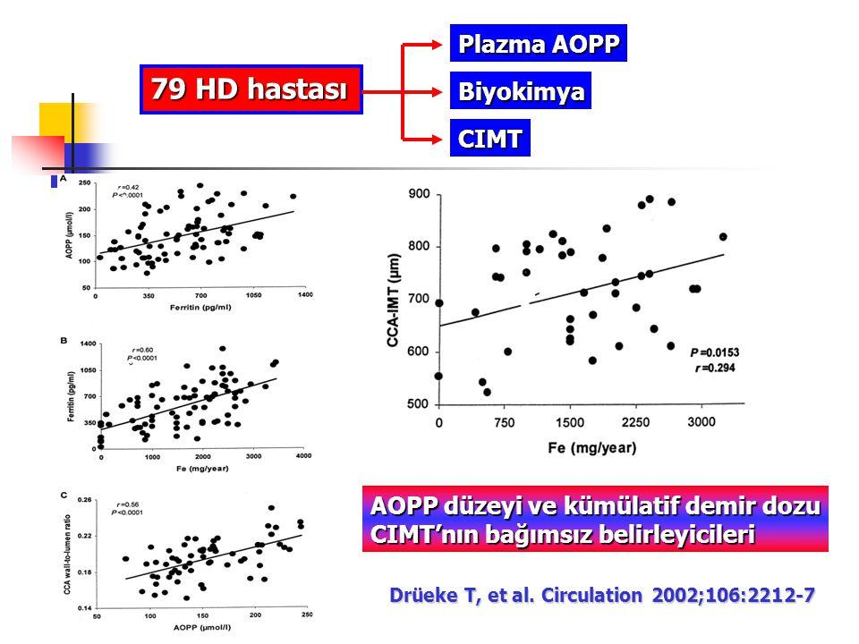 79 HD hastası Plazma AOPP Biyokimya CIMT Drüeke T, et al. Circulation 2002;106:2212-7 AOPP düzeyi ve kümülatif demir dozu CIMT'nın bağımsız belirleyic