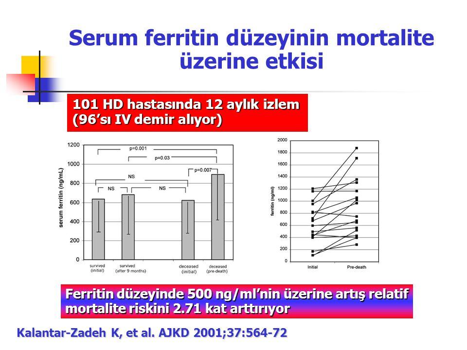 101 HD hastasında 12 aylık izlem (96'sı IV demir alıyor) Kalantar-Zadeh K, et al. AJKD 2001;37:564-72 Ferritin düzeyinde 500 ng/ml'nin üzerine artış r