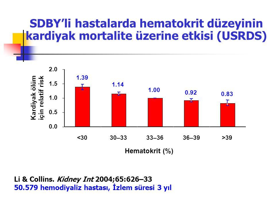 SDBY'li hastalarda hematokrit düzeyinin kardiyak mortalite üzerine etkisi (USRDS) Li & Collins. Kidney Int 2004;65:626–33 50.579 hemodiyaliz hastası,