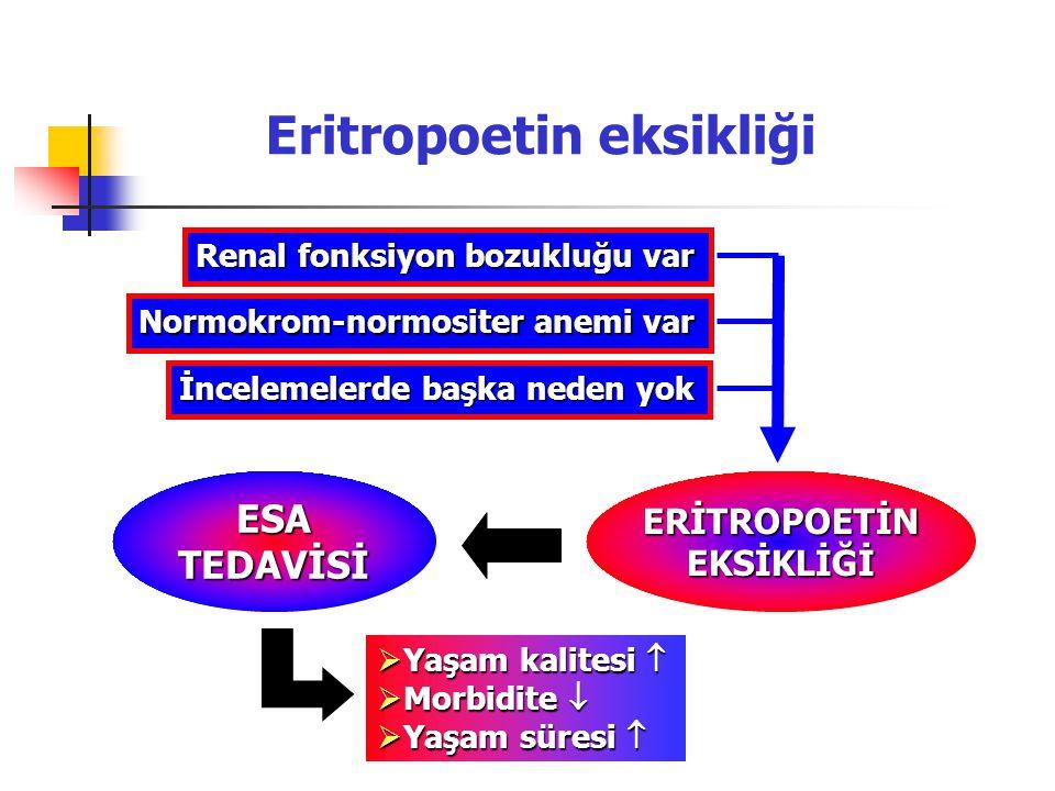 İncelemelerde başka neden yok Eritropoetin eksikliği Normokrom-normositer anemi var Renal fonksiyon bozukluğu var ERİTROPOETİNEKSİKLİĞİESATEDAVİSİ  Y