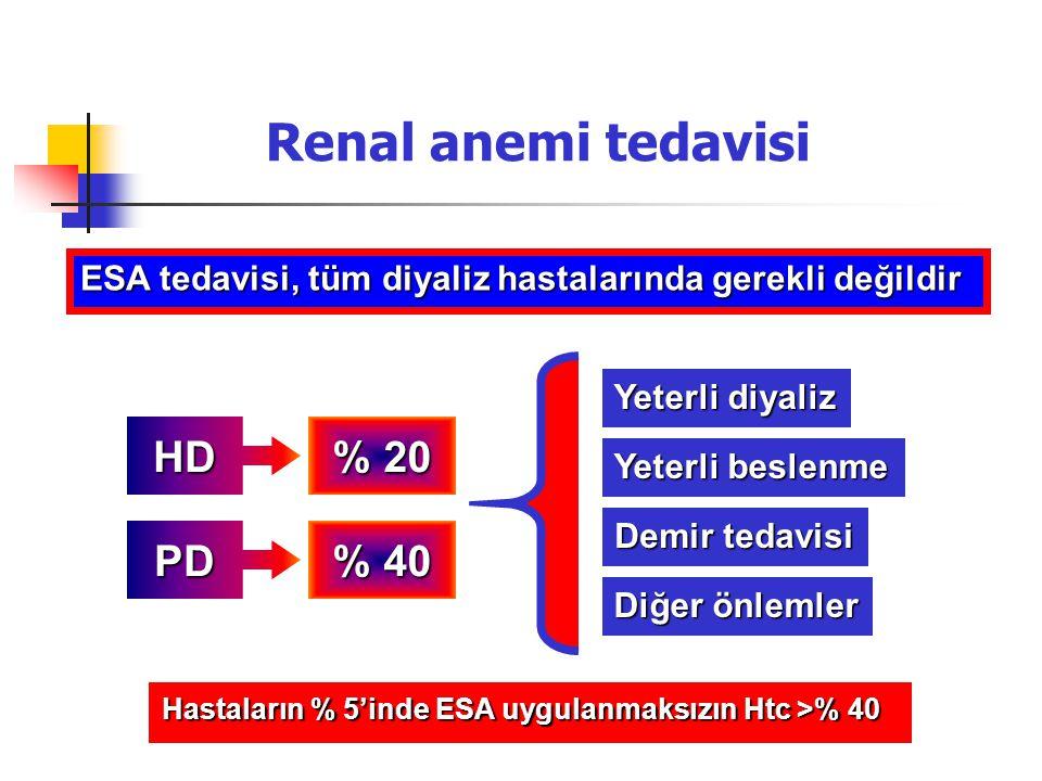 ESA tedavisi, tüm diyaliz hastalarında gerekli değildir HD PD % 20 % 40 Yeterli diyaliz Yeterli beslenme Demir tedavisi Diğer önlemler Hastaların % 5'