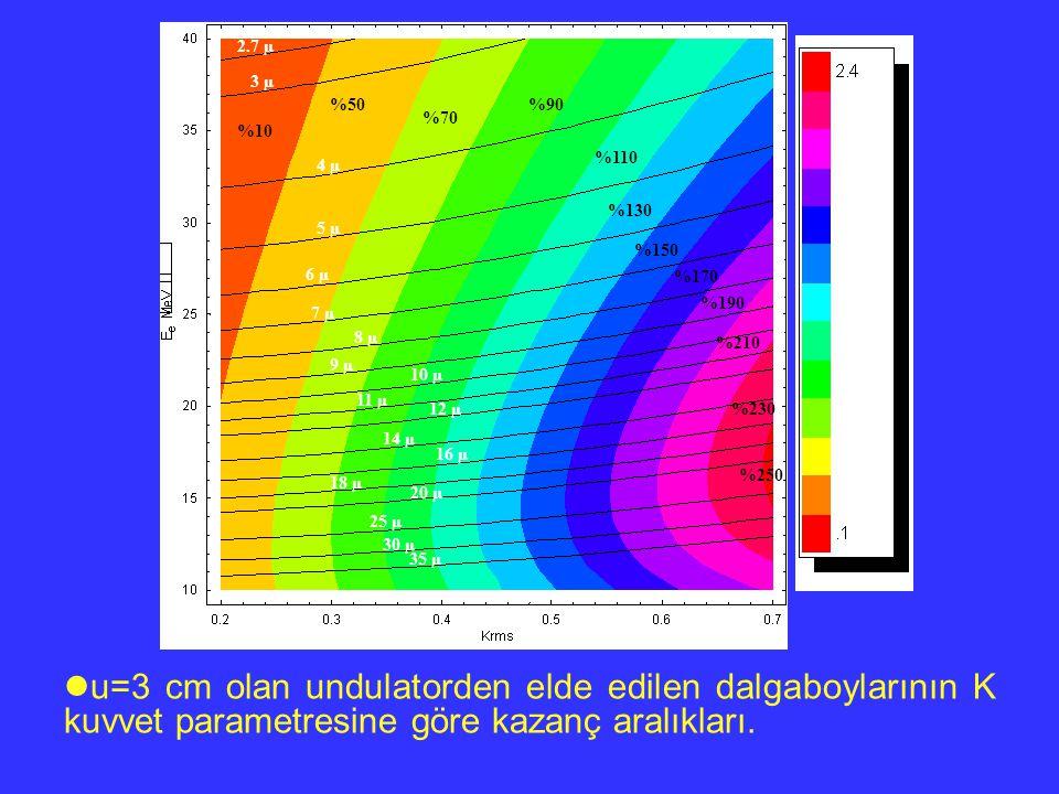 u=3 cm olan undulatorden elde edilen dalgaboylarının K kuvvet parametresine göre kazanç aralıkları. 2.7 µ 3 µ 4 µ 5 µ 6 µ 7 µ 8 µ 9 µ 10 µ 11 µ 12 µ 1